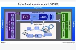 Benefiz-Aktion: Scrum für agiles Projektmanagement - Ein Scrum Training für zukünftige Scrum Master & Product Owner